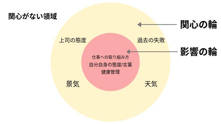 関心の輪 影響の輪