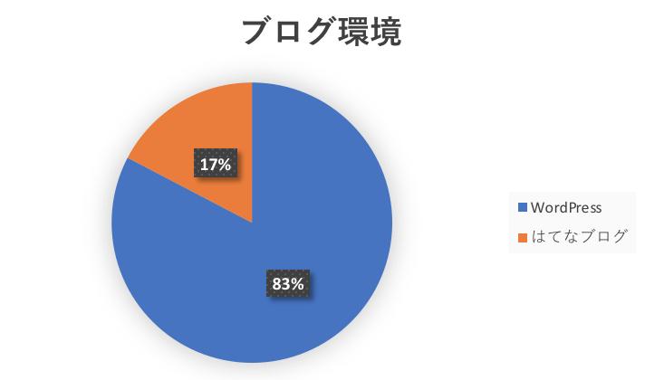 ブログ運営比較