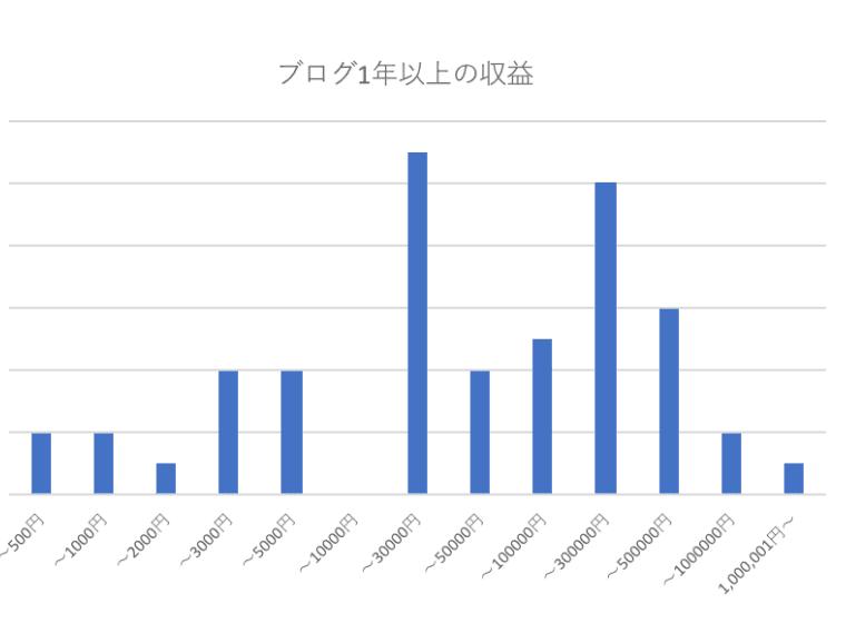 1年以上の運営報告比較