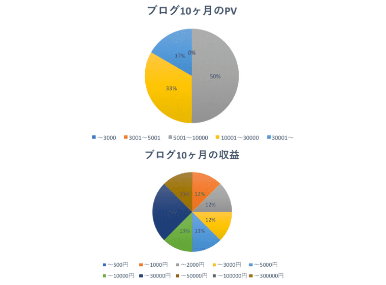 10ヶ月目の運営報告PV収益