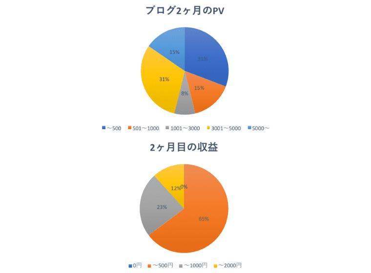 2ヶ月目の運営報告PV収益