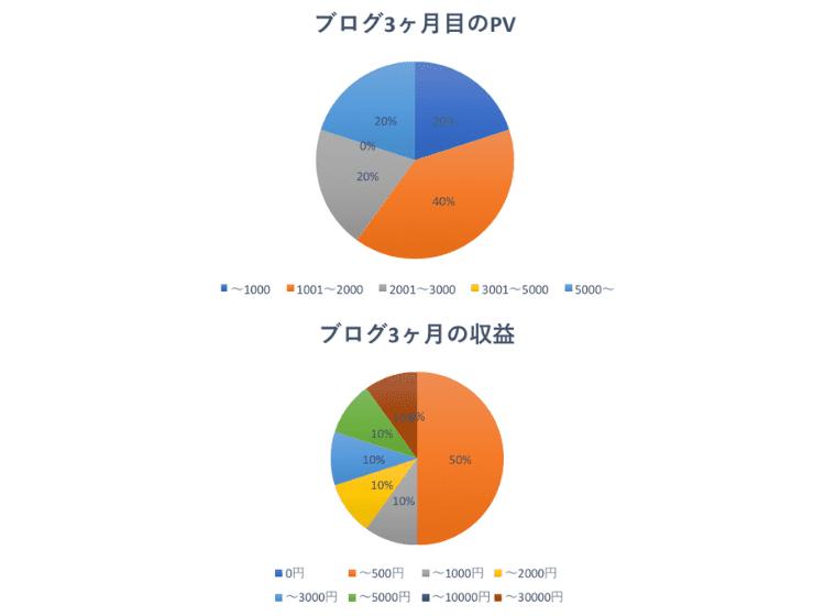 3ヶ月目の運営報告PV収益
