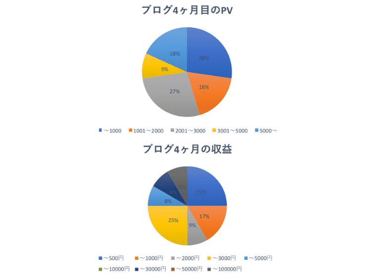 4ヶ月目の運営報告PV収益