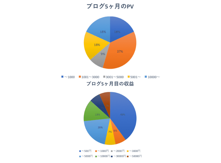 5ヶ月目の運営報告PV収益