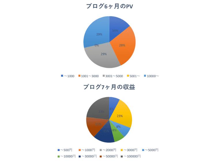 6ヶ月目の運営報告PV収益