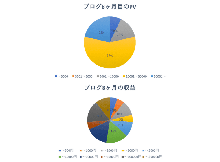 8ヶ月目の運営報告PV収益