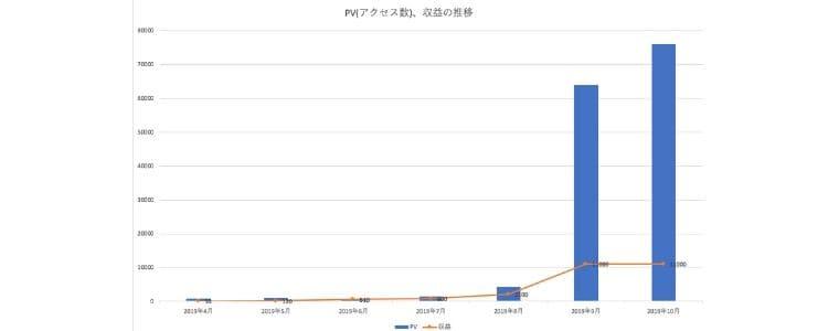 ブログ運営7ヶ月目PV収益結果